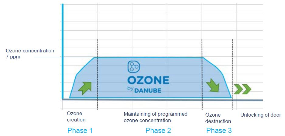 ozone cabinets danube