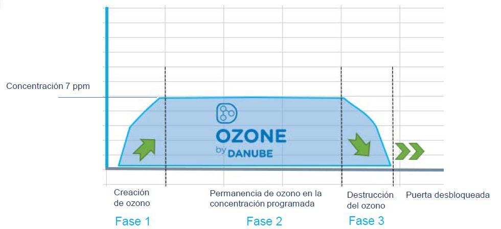 armarios de ozono danube